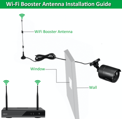 How To Install A Wifi Booster Antenna For A Camera